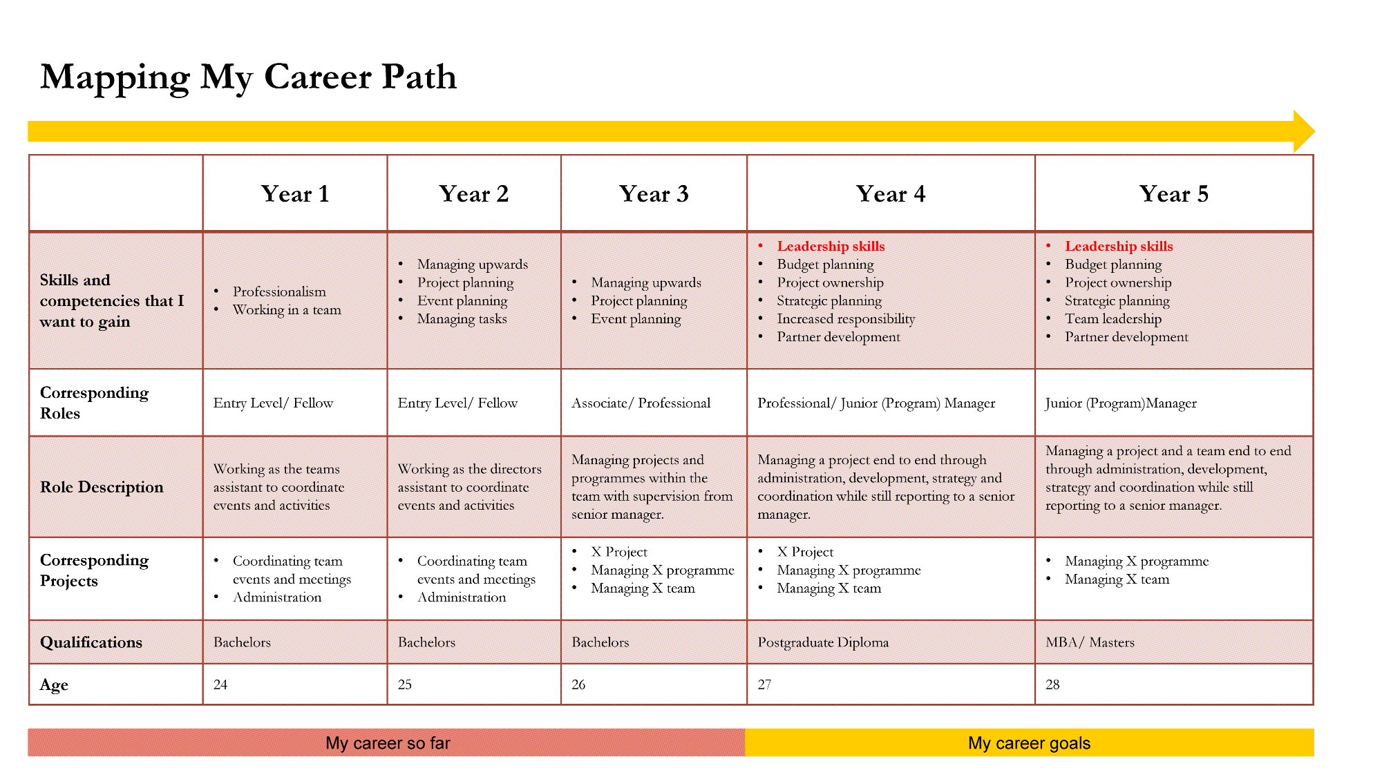 Career Mapping Sometimes you have to make plans – Melissa Mbazo