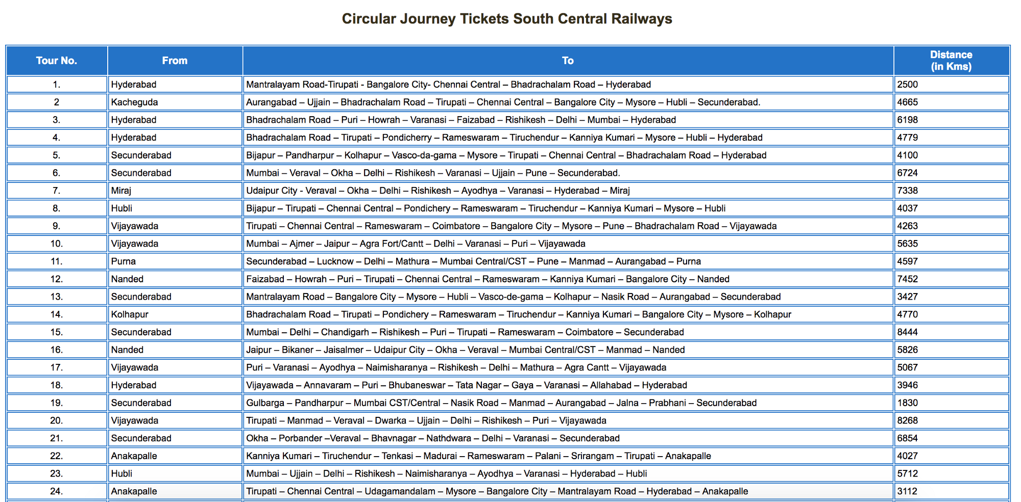 Indian Railway Case study: how to use Double diamond process in UX