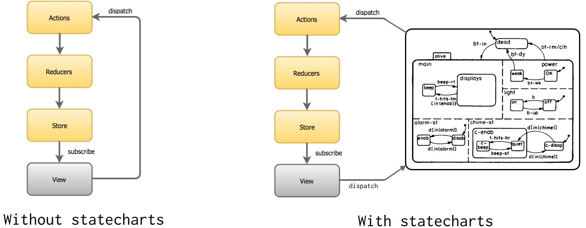 How To Model The Behavior Of Redux Apps Using Statecharts Example A State Machine Or Chart In Fact Statechart Can Be Implemented As Stateful Event Emitter You Tell It What Happened Trigger An And By Remembering Last