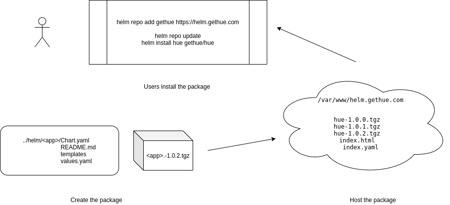 3-step process of packaging