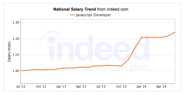 [Job Trends Report: The Job Market for JavaScript Developers](https://blog.bloc.io/2014-javascript-developer-job-trends-report/)