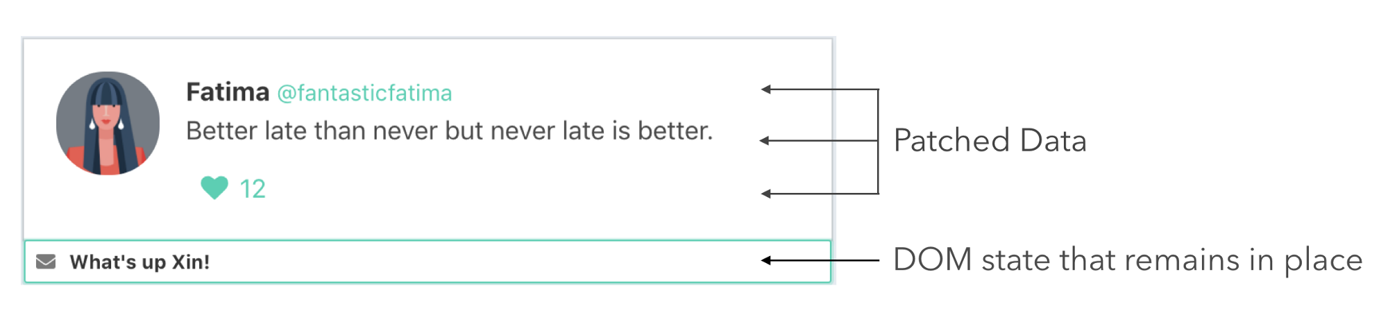 An Introduction To Dynamic List Rendering In Vuejs The Little Ones Due Date Using Diagram Heres A That Shows Us Data Gets Patched On Each Element And Dom State Remains Place
