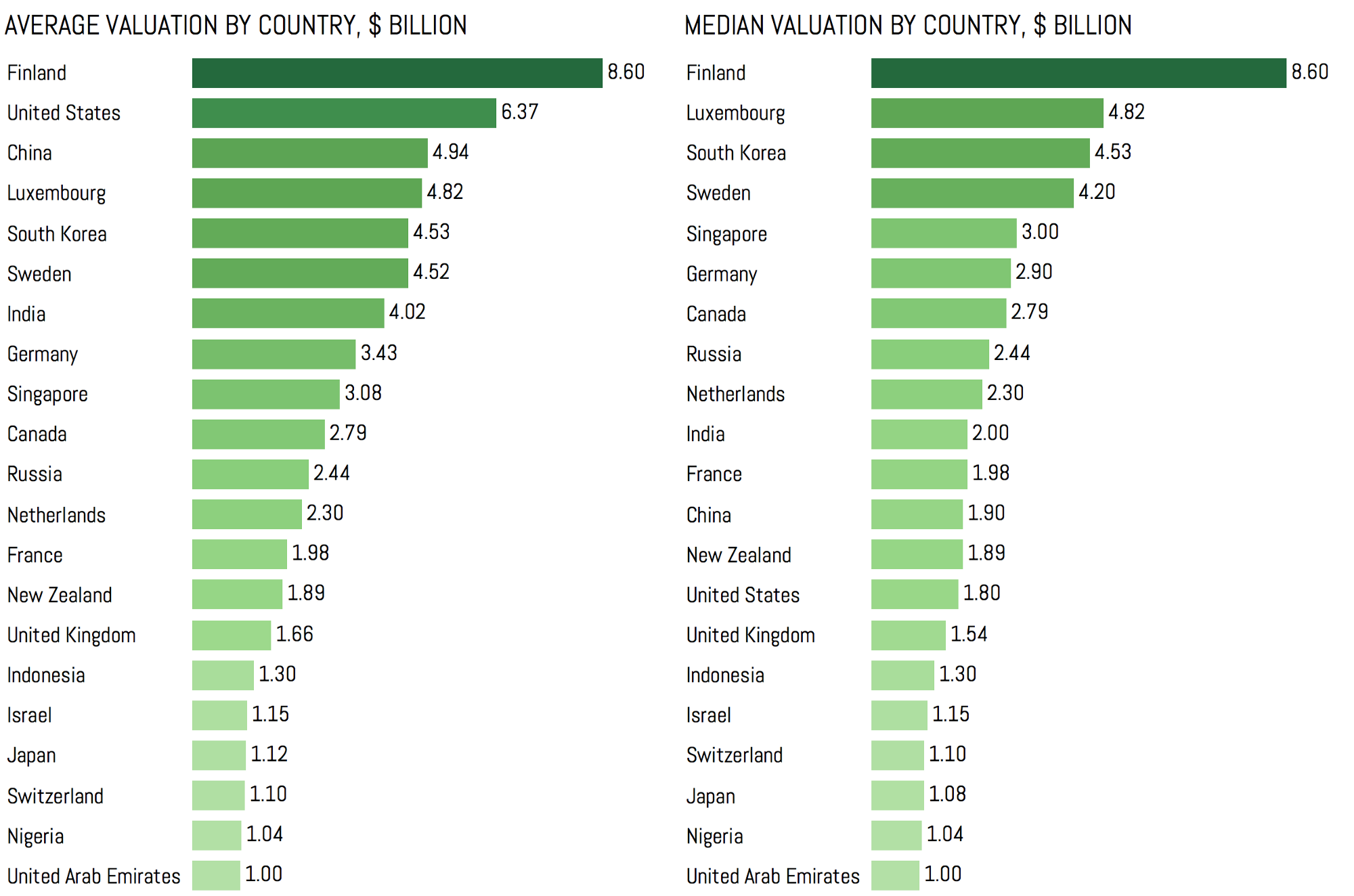 Let s look at it from an investment prospective if a company had - Now Let S Take A Look At The Average And Median Valuations By Country