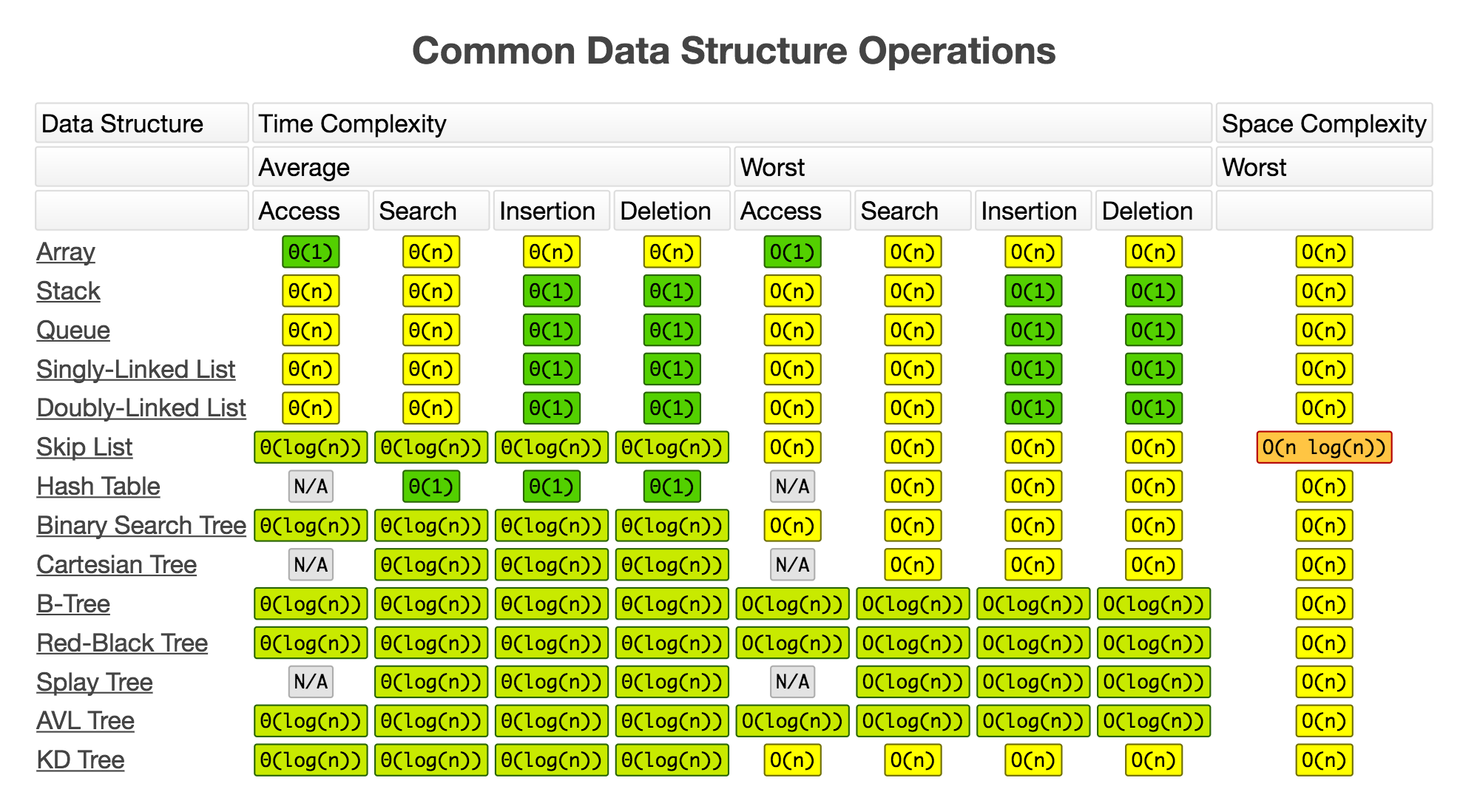 big o algorithm complexity sheet This page is all about algorithms complexity given in very clear and understandable form check it out : big-o complexity cool cheat sheet.