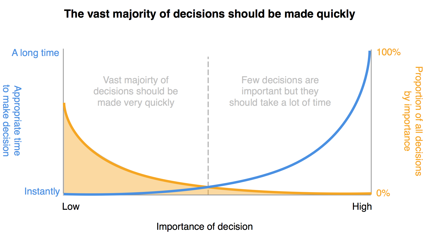 Methods of making management decisions: the most effective of them 74