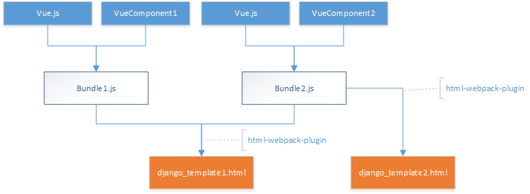 Simplified build process of Vue-Django-integration