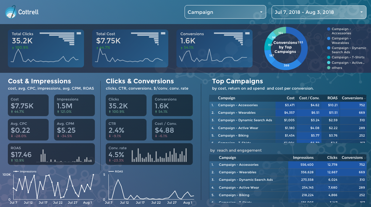 the 6 best free google data studio templates for adwords google analytics paid media and ecommerce