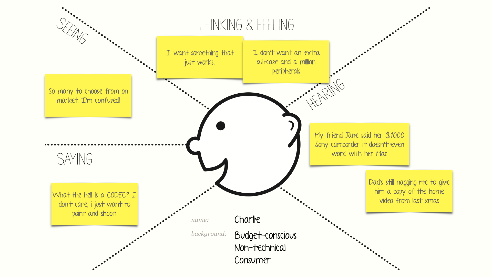Our Hypothetical Empathy Map Showing Charlie, Our Target User.