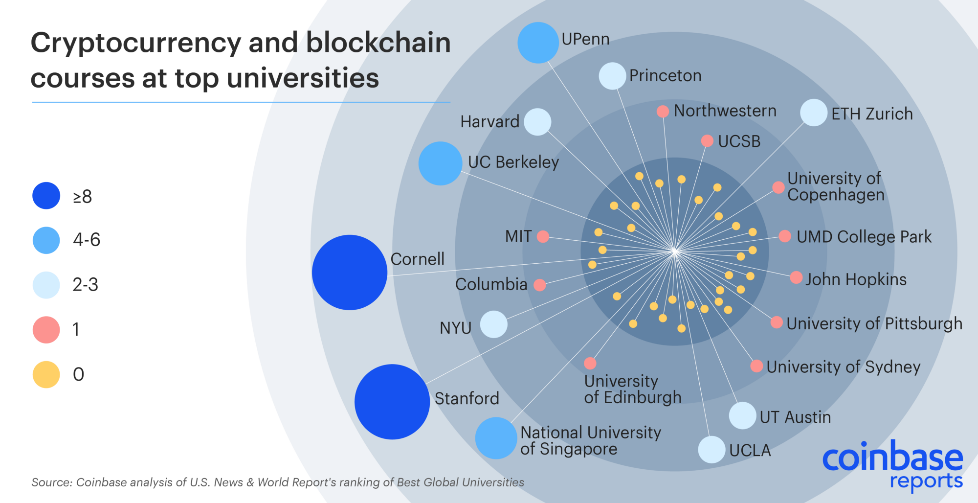 The rise of crypto in higher education – The Coinbase Blog