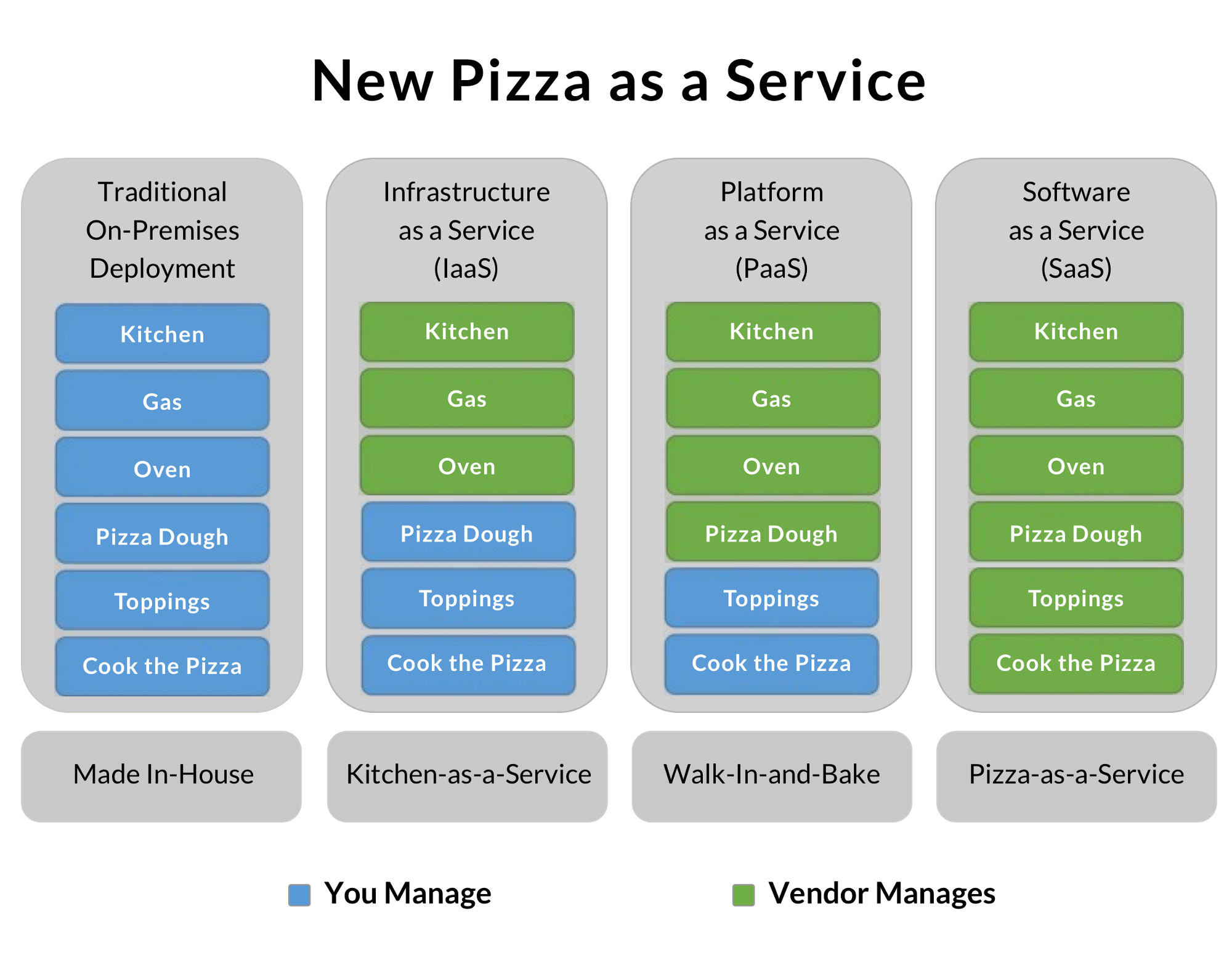 Saas Paas And Iaas Explained In One Graphic Oursky Team
