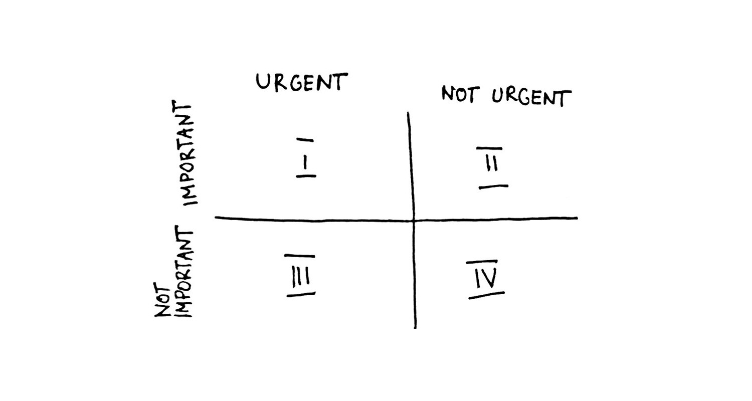 The Time Management Matrix