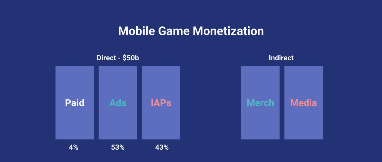 Mobile Gaming is a $50b Industry. But Only 5% of Players ...