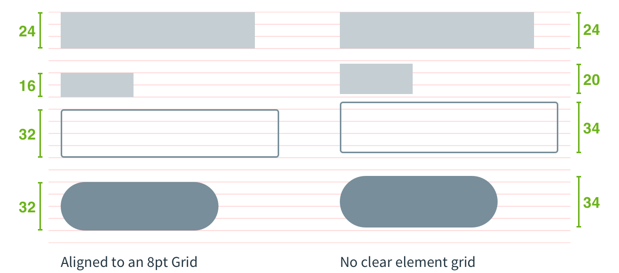 consistent spacing with a grid vs. inconsistent spacing without a grid