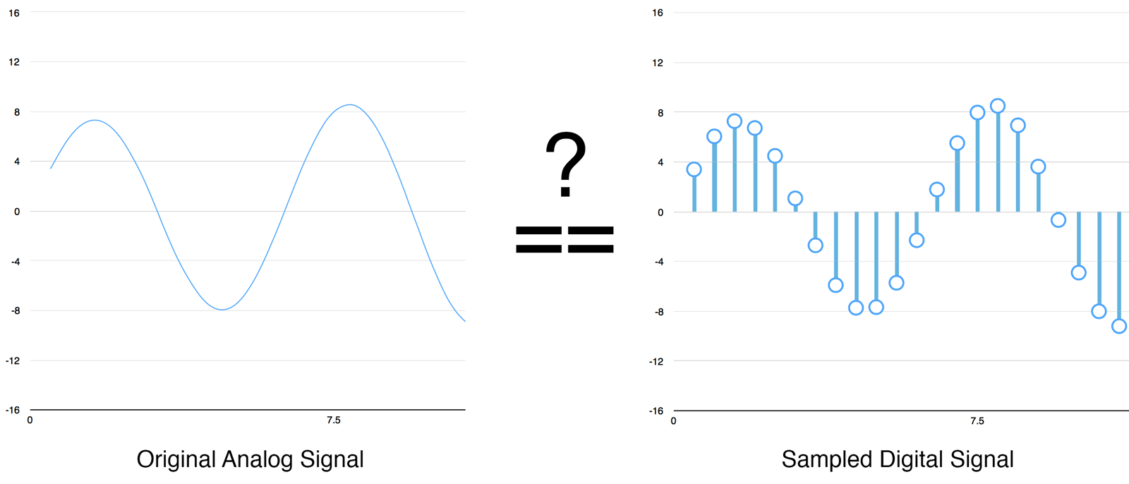 Machine Learning Is Fun Part 6 How To Do Speech Recognition With Maling Representation Ng Real Number System On Pa Diagram Can Digital Samples Perfectly Recreate The Original Analog Sound Wave What About Those Gaps