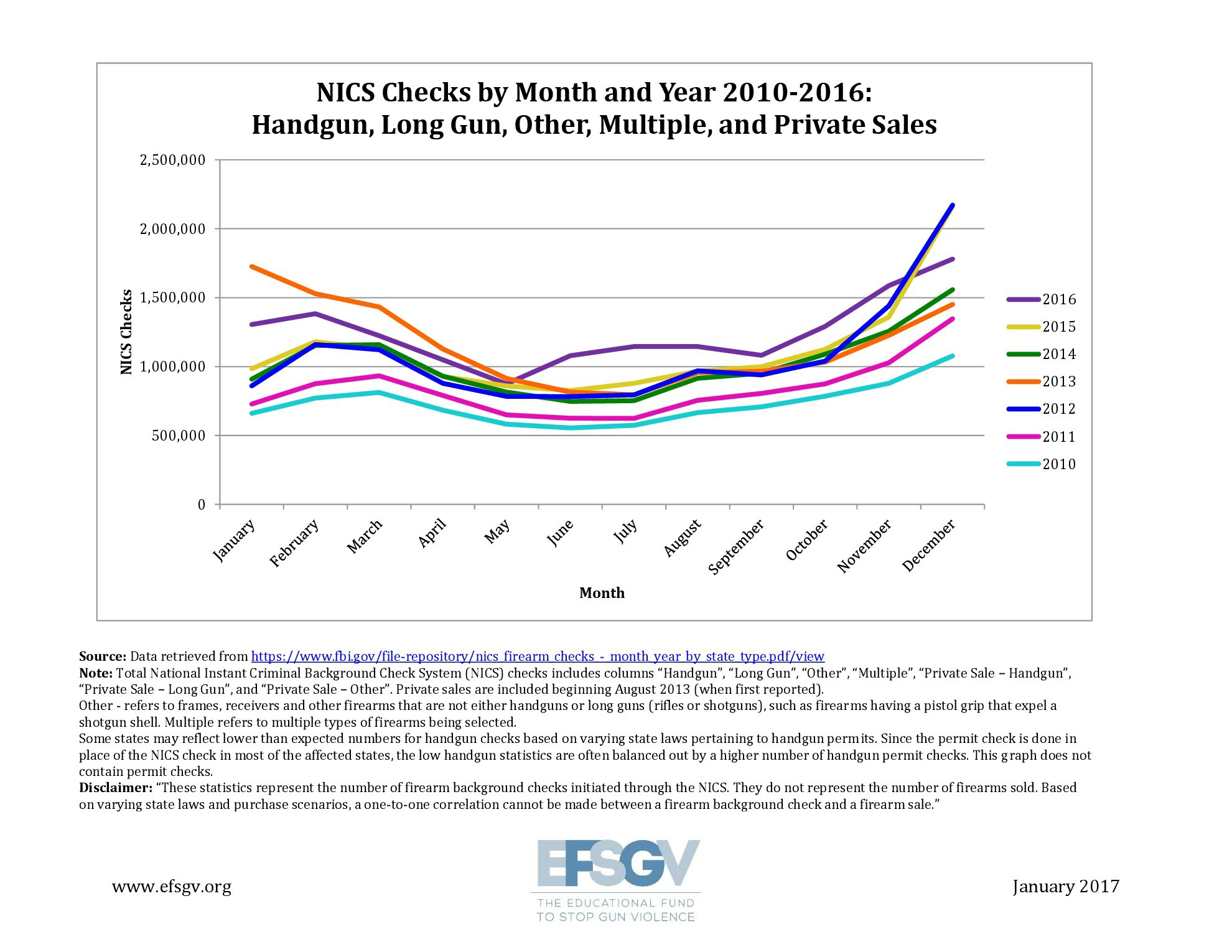 Enough speculation nics background check numbers released despite the lower numbers of nics checks in these categories for december 2016 the year as a whole had the highest number of nics checks overall in those pooptronica