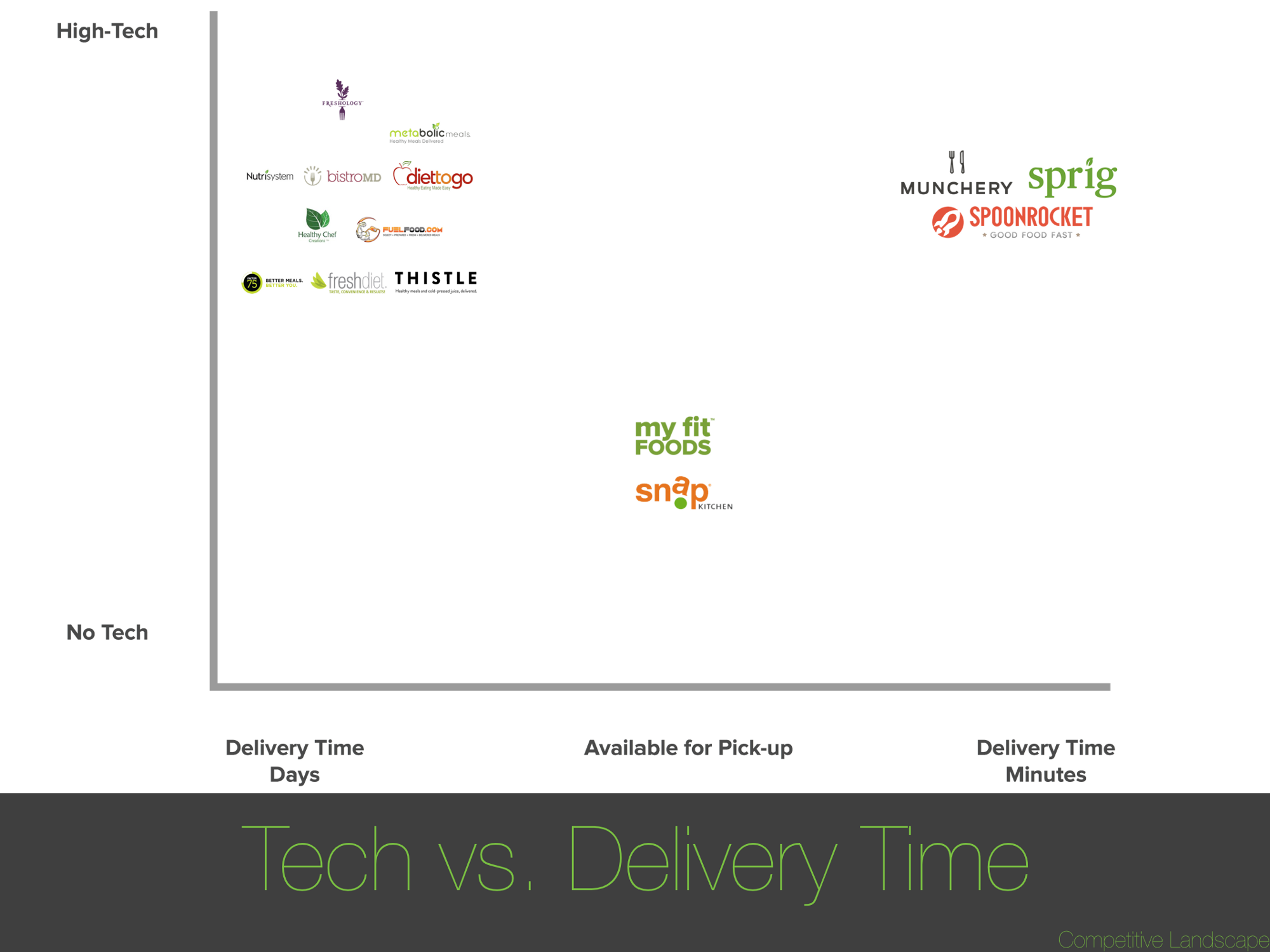 a product strategy for snap kitchen pt 1 landscape research