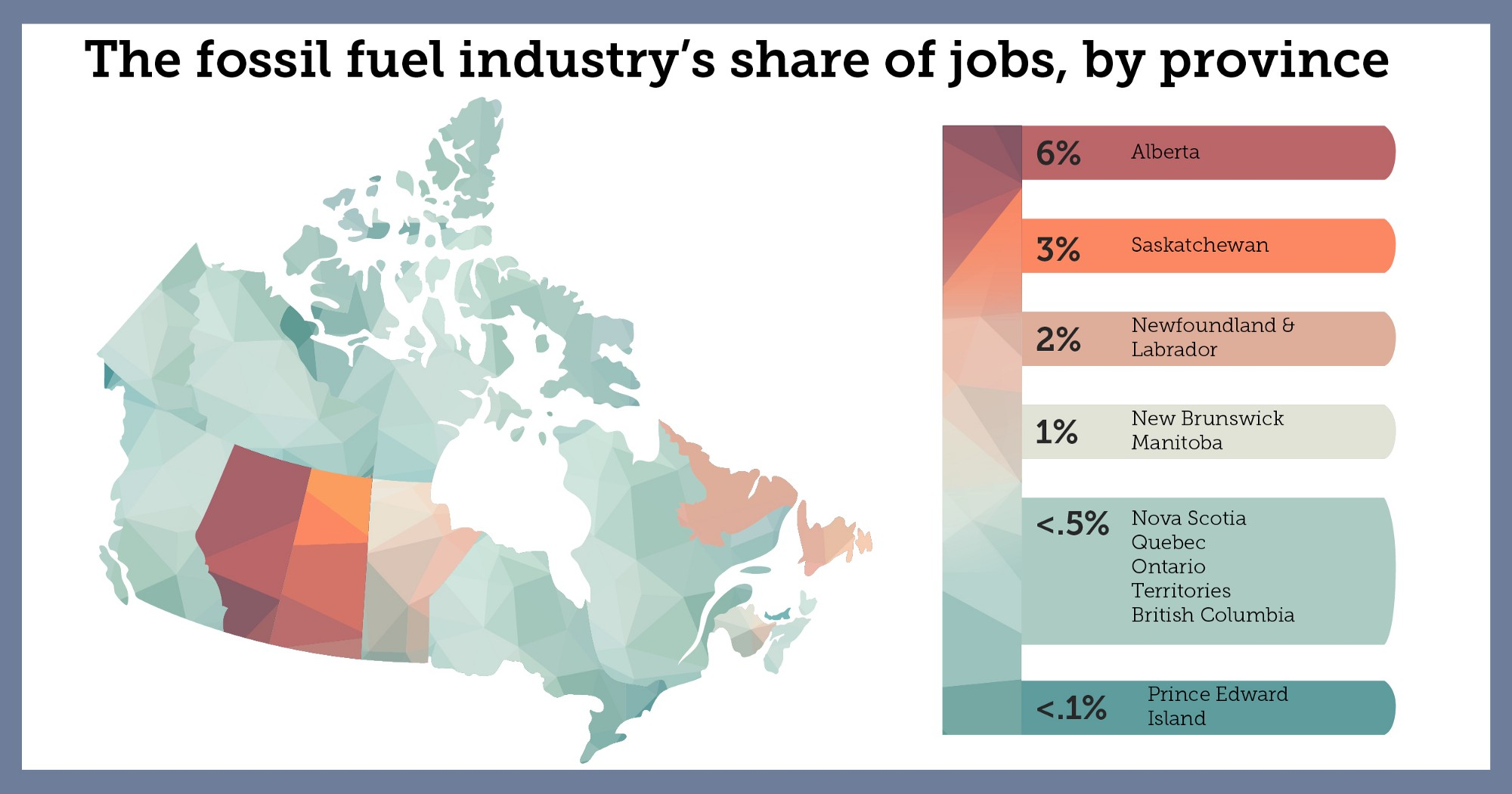 Map of Canada showing the fossil fuel industry's share of jobs by province. The greatest share of jobs is in Alberta (6%) Saskatchewan (3%) and Newfoundland and Labrador (2%)