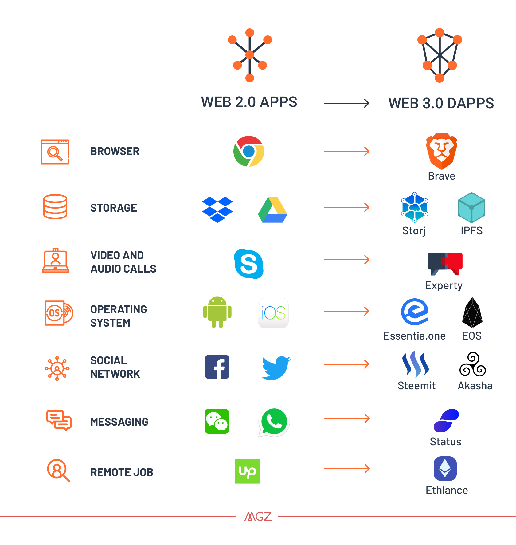 Why The Web 30 Matters And You Should Know About It Simple Eyeball Diagram 154 Structure