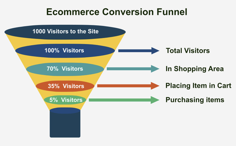Example product experience funnel.