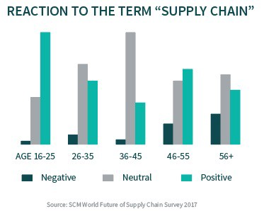 "Reaction to the term ""supply chain"""
