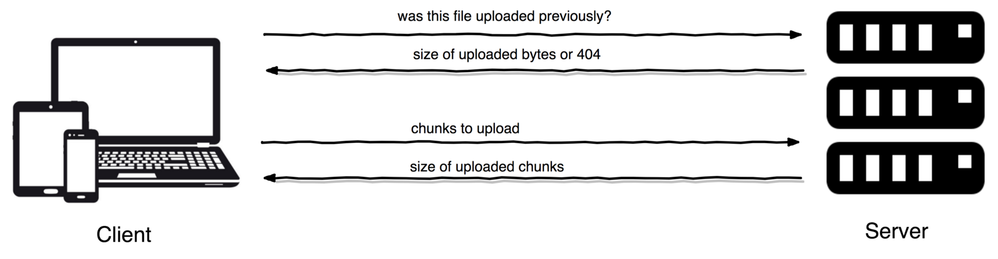 Resumable file upload in PHP: Handle large file uploads in an ...