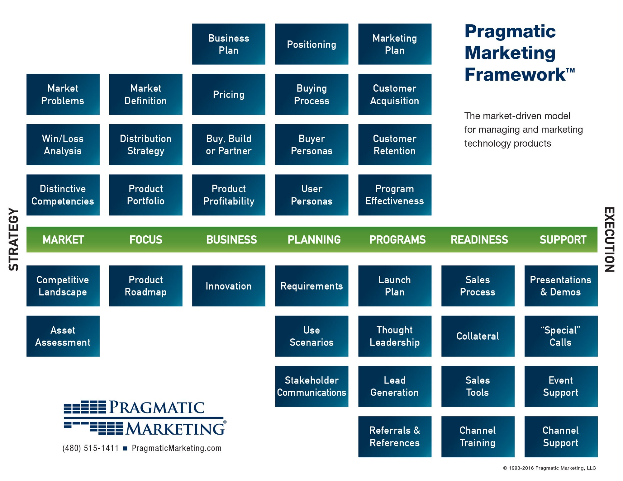 The Pragmatic Marketing Framework I Want To Be A Product
