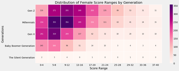 Heat map of Scores based on Generations for Females
