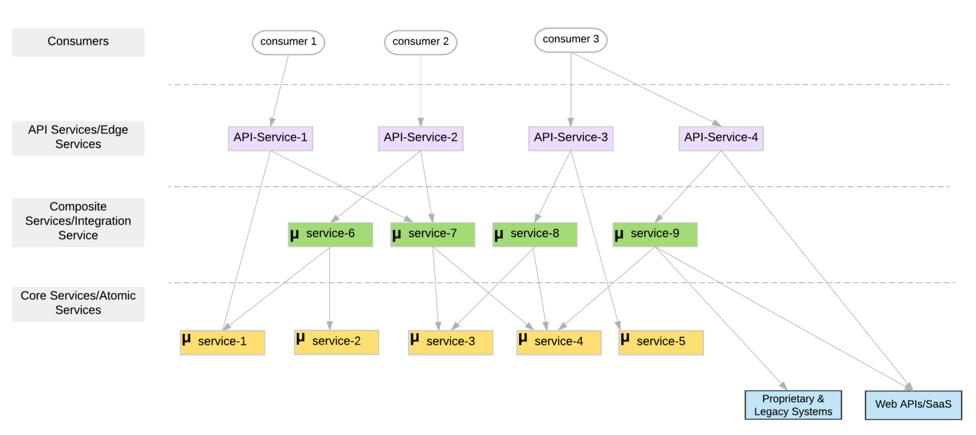 Figure 1: Microservices Layered Architecture