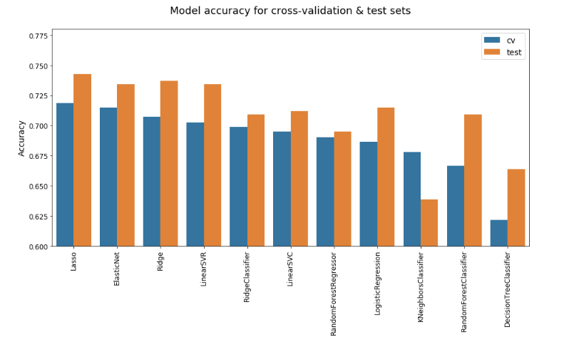 Comparison of accuracy scores of basic regression and classification models from Scikit-learn sorted from highest accuracy to lowest