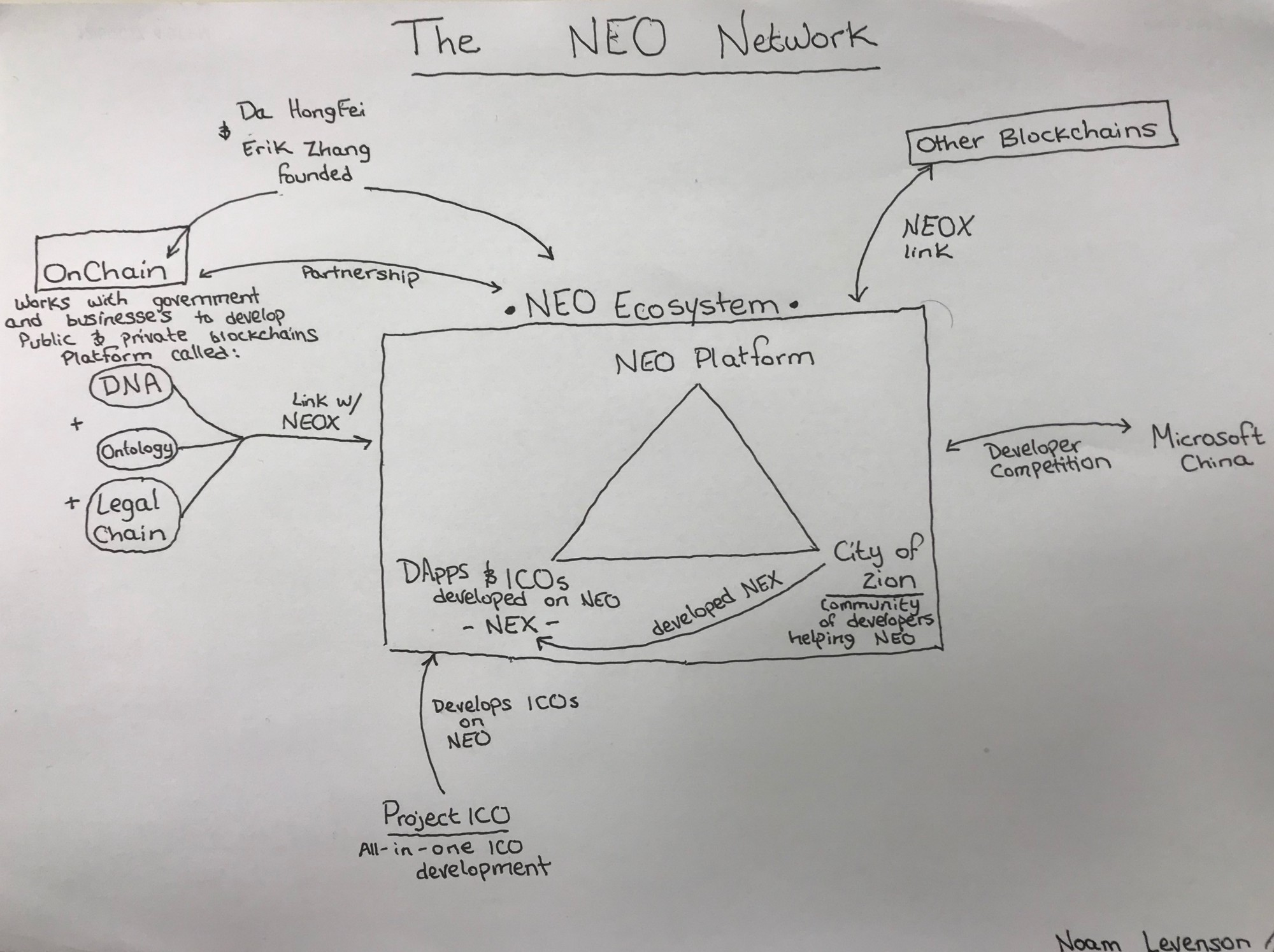 Neo Versus Ethereum Why Might Be 2018s Strongest Sound Developing System Diagrams As A Useful Road Map Pro Web Even Though This Looks Like The Deranged Drawings Of Conspiracist It Will Make Sense You Reference While Learning About Neos Network
