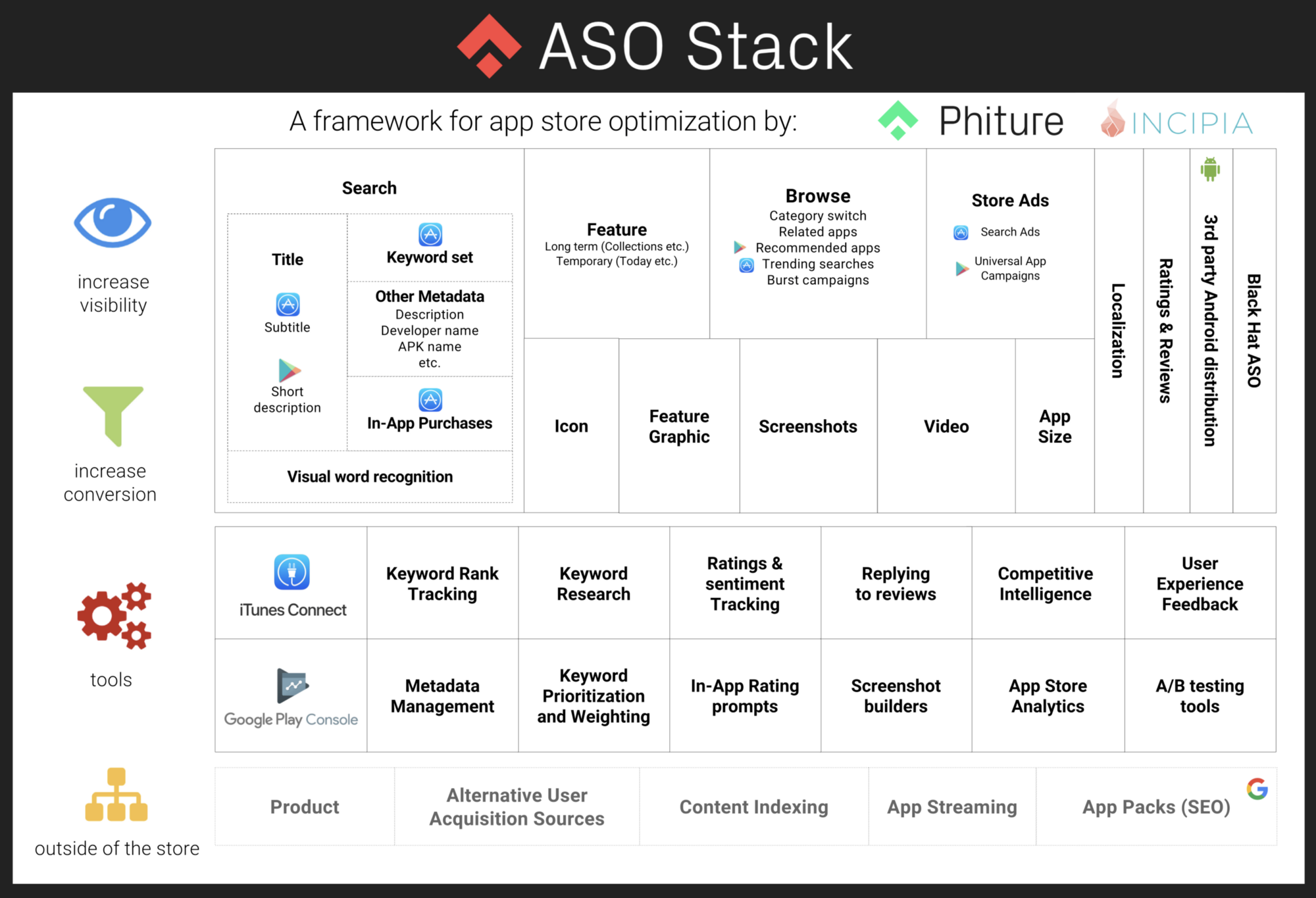 The app store optimization stack app store optimization stack the app store optimization stack is a cheat sheet for mobile marketers that want to better understand what levers they can pull to improve their app store fandeluxe Choice Image