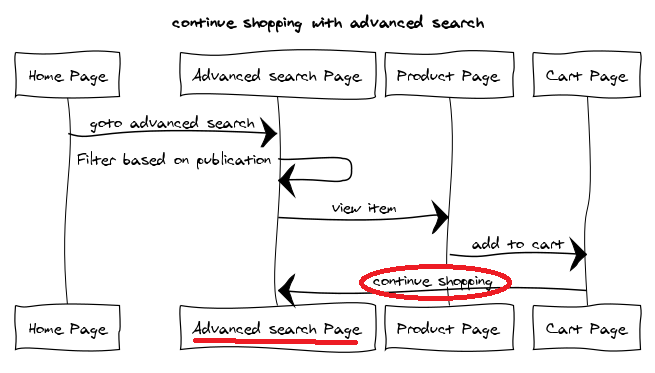 **Flow 2:** Continue shopping with advanced search. Created using [websequencediagrams.com](https://www.websequencediagrams.com/)