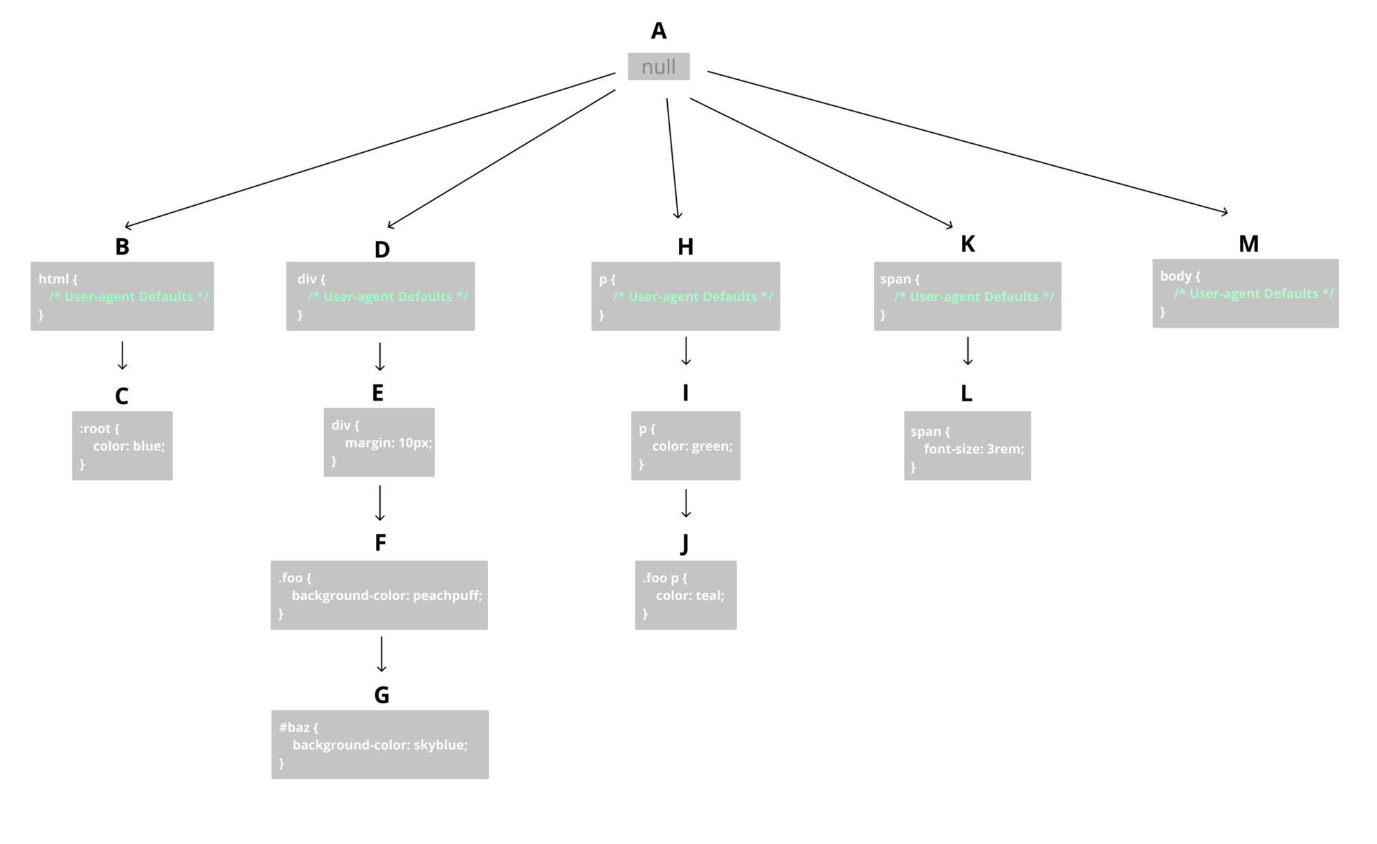 Notes On How Browsers Work Codeburst Process Flow Diagram Html5 The Corresponding Rule Tree Would Be