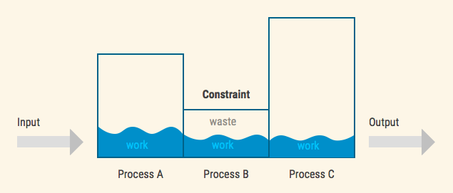 Underutilising constraint leads to waste