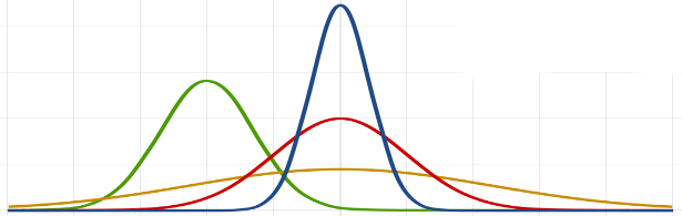 Retrieved from [here](https://commons.wikimedia.org/wiki/File:Normal_Distribution_PDF.svg).