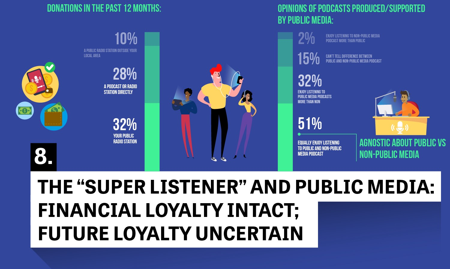understanding public media u0027s most engaged podcast users