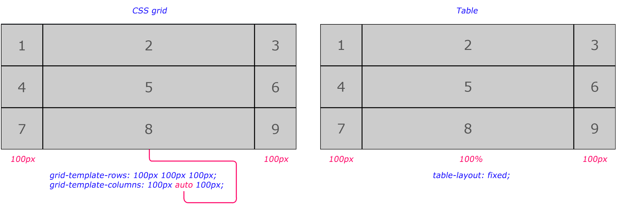 New things CSS grid brings to the </table> – JavaScript Teacher ...