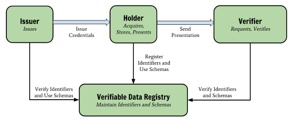 Verifiable Credentials' roles and information flow (via Verifiable Credentials)