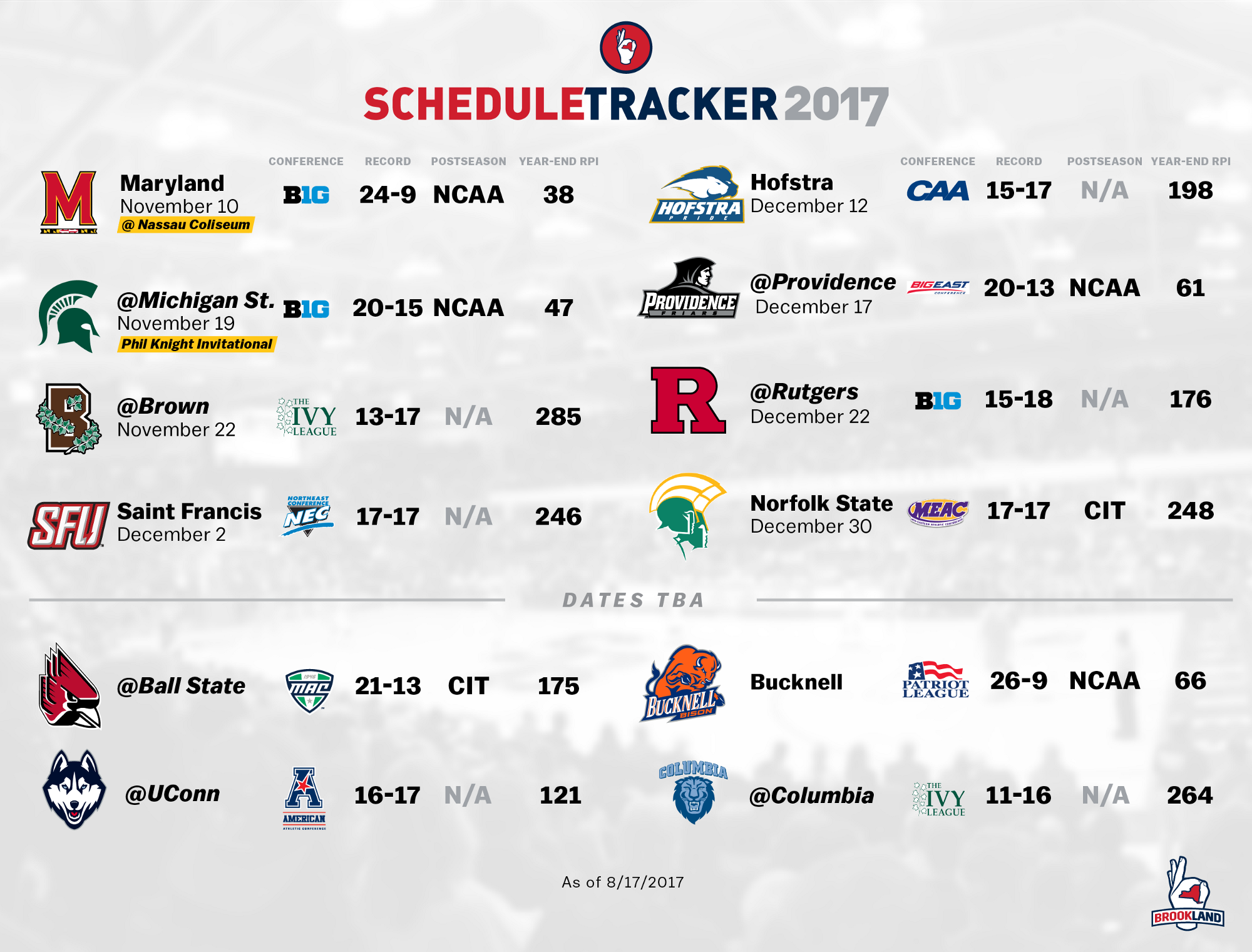 The Method To Stony Brook S Non Conference Schedule Madness