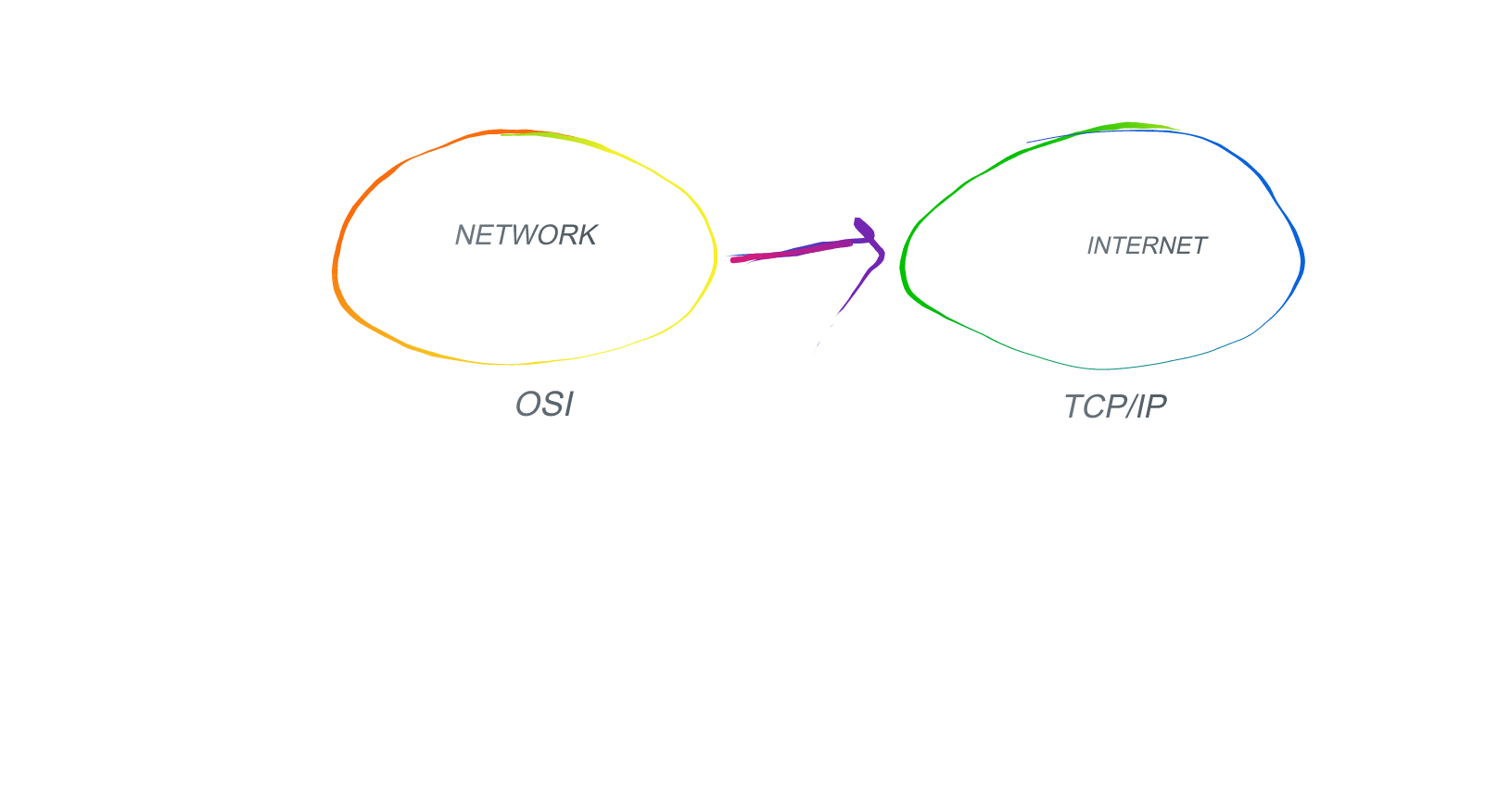 osi and tcp ip models sinwar medium