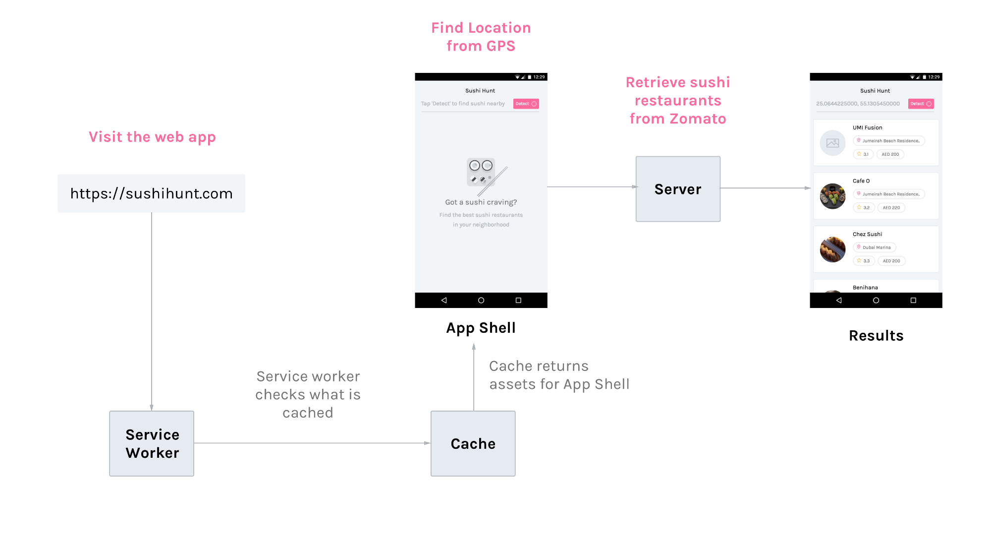 Create a web app that works offline part 2 prototypr the diagram above precisely tells us how our web app is transformed into a progressive web app by caching our app shells assets using a service worker ccuart Images