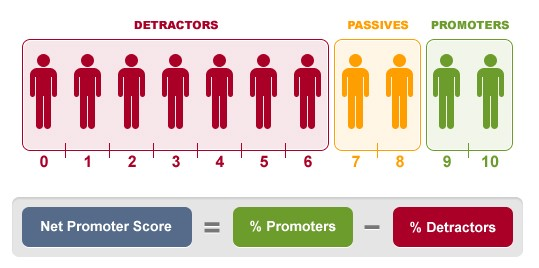 Calculating NPS ([https://www.checkmarket.com/blog/net-promoter-score/](https://www.checkmarket.com/blog/net-promoter-score/))