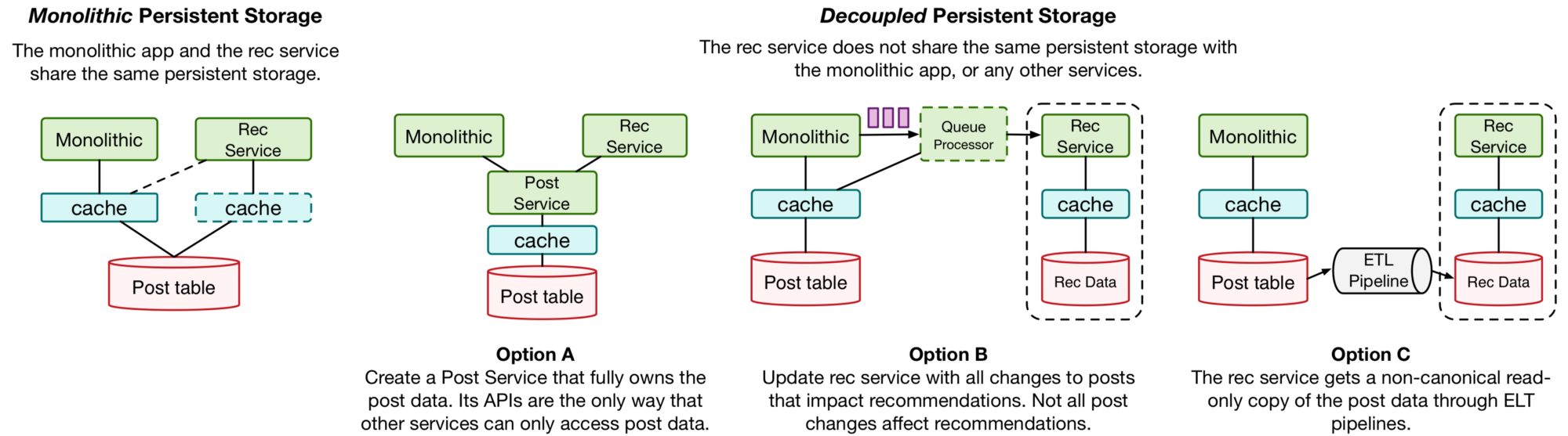 Techshack Weekly - Microservice Architecture at Medium