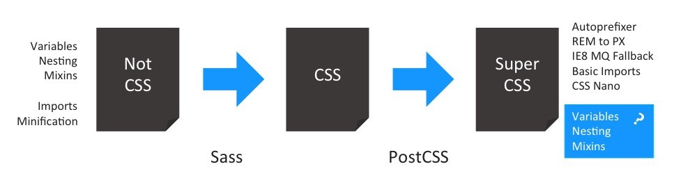 Figure 3: PostCSS gives us much more possibilities. We can use everything we had with Sass (Variables, Nesting and Mixins), some of them even based on W3C standards. Also, we retain the possibility to still use the post-processing tools we did before. But do some of the ideas really fit into the post-processing step?