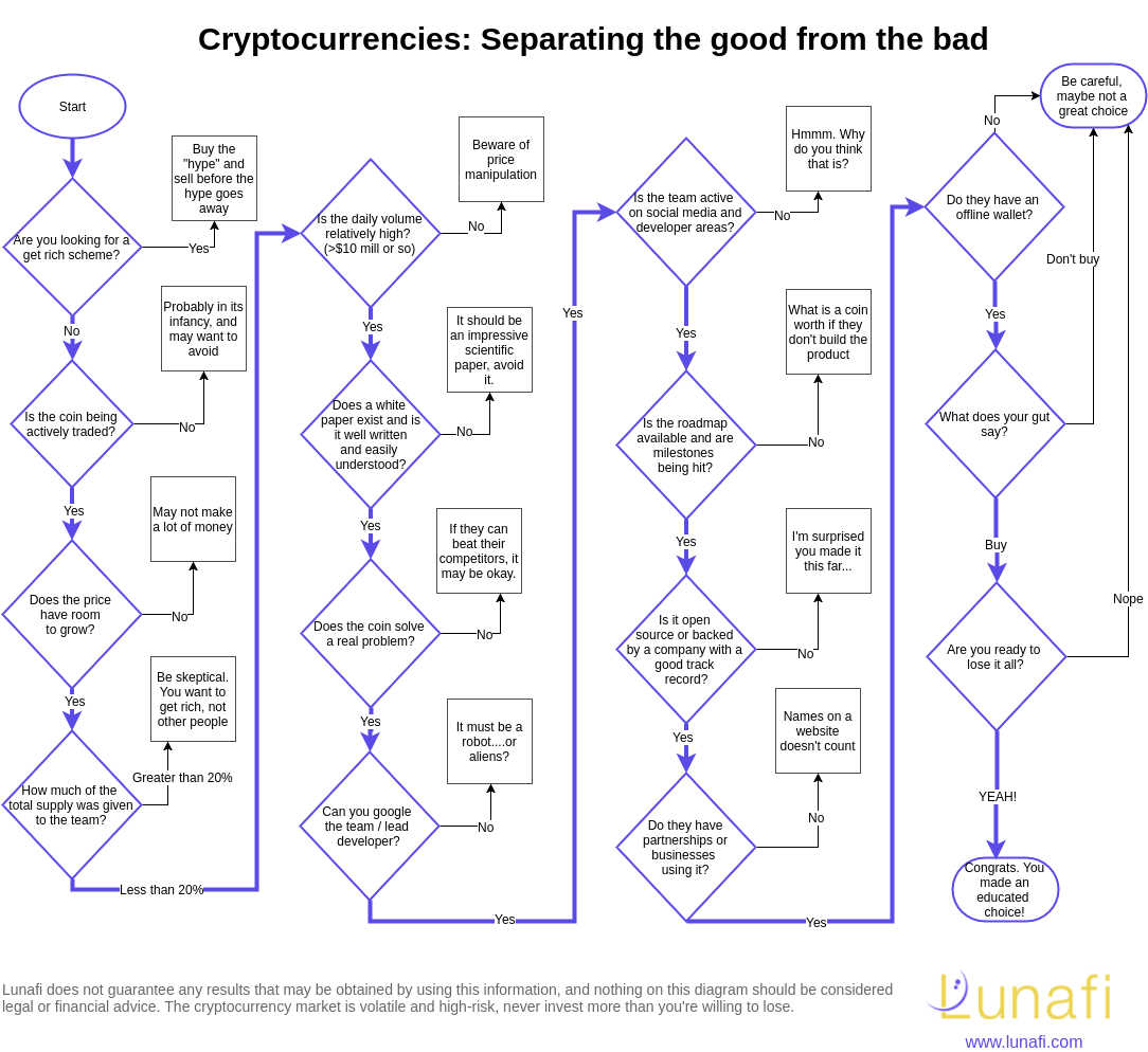 How good are the cryptocurrencies