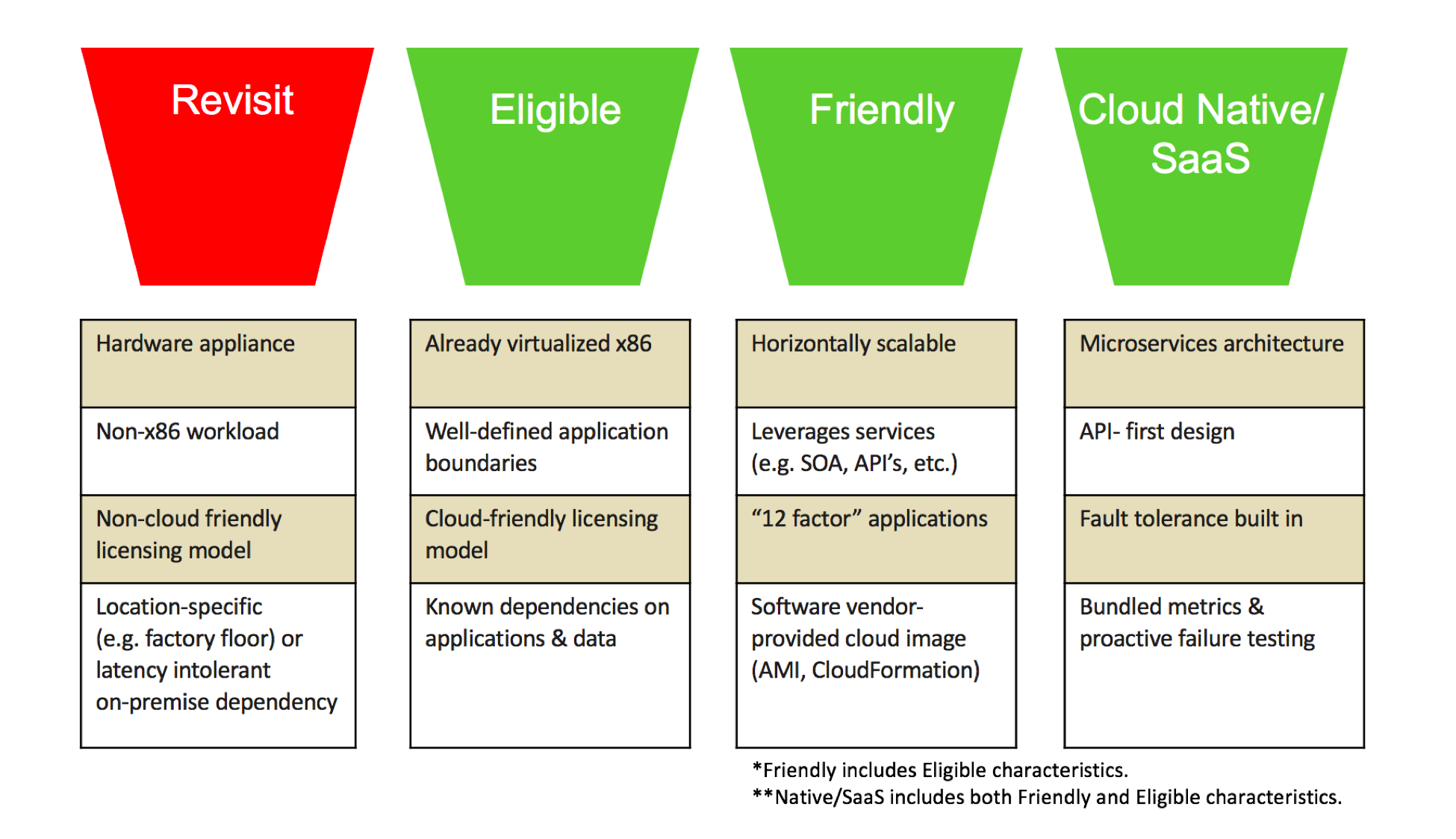 3 Shortcuts To Accelerate Your Cloud Migration And It