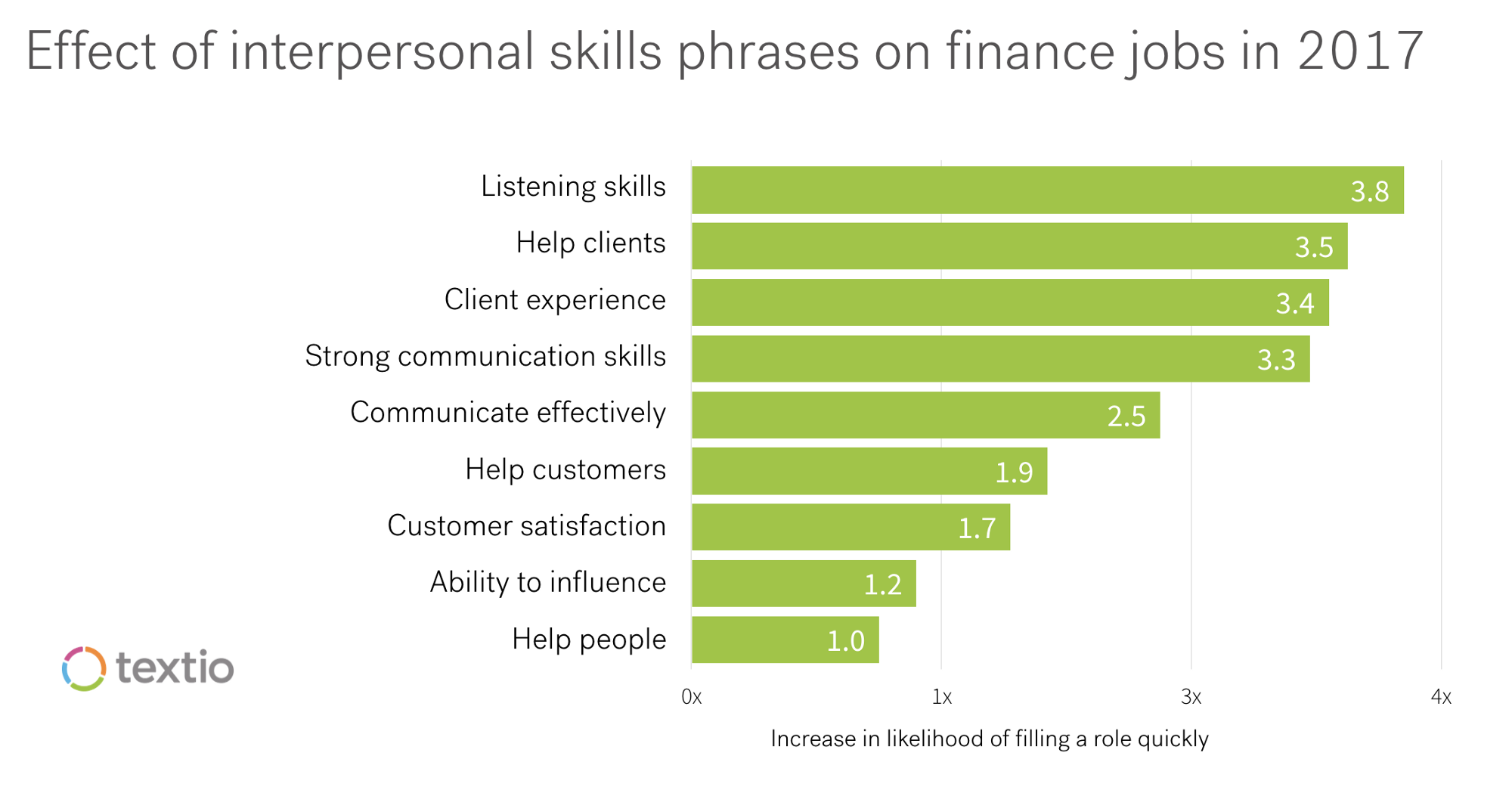 some of the phrases in the chart might seem repetitive but the data in textio shows that the specific words you use will make a difference in how fast a job