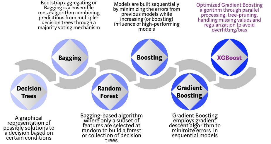 Evolution of XGBoost Algorithm from Decision Trees