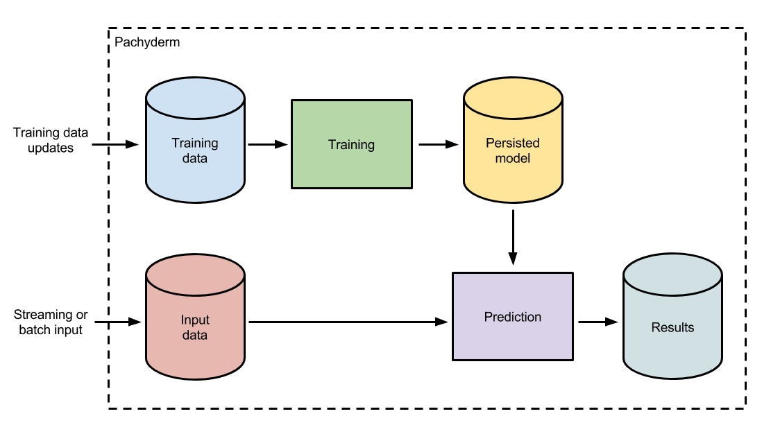 Sustainable Machine Learning Workflows