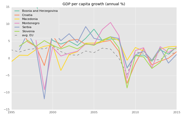 Ex yugoslavian countries 25 years later miran t medium slovenia and croatia stand out when it comes to gdp per capita but values are still low compared to the eu average all other countries have gdp per capita sciox Images